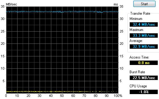 Patriot Tab 32GB test HDTune 2.55 USB2