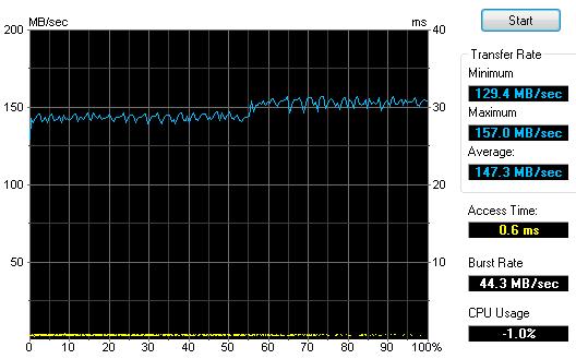 Patriot Tab 32GB test HDTune 2.55 USB3